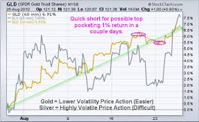 3 Day Gold Chart Kitco Commentaries