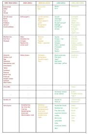 Low Oxalate Food Chart Oxalate Food List In 2019 Renal