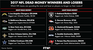 How Much Is Your Favorite Nfl Team Paying Players No Longer