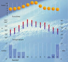 Muscat Climate Chart Muscat Weather Weather In Muscat Weather Forecast For