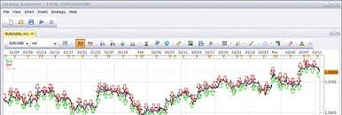 Explore Forex Trading Apps Fxcm Uk