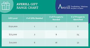 Gift Range Chart For Annual Fund Create A Comprehensive Capital Campaign Plan In 5 Steps