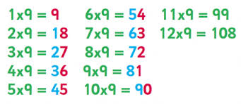6 8 And 9 Times Table Tips Advice Resources Worksheets