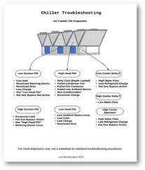 Chiller Flow Chart Zenhvac Zenhvac On Pinterest