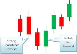 Live Strong Bullish Bearish Bar Reversal Pattern Intraday