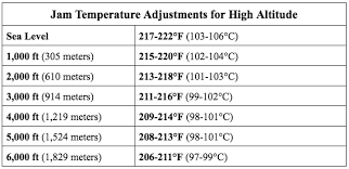 Sugar Stages Chart Best Temperatures For Making Jams And Jellies Thermoworks