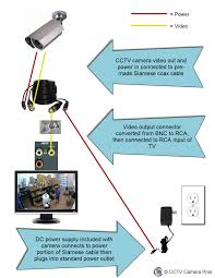 how to connect a cctv camera directly to a tv monitor below is a diagram shows how an analog cctv camera can be directly connected to a tv monitor