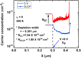 H2s Partial Pressure Chart Effect Of Solid H2s Gas Reactions On Cztsse Thin Film Growth