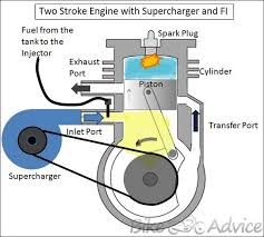 supercharged two stroke engine by dhruv panchal no doubt