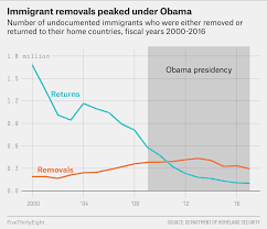 Will The 2020 Democrats Reject Obamas Immigration Legacy