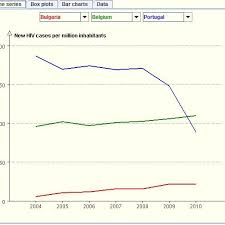 Hiv Infection In The European Union 2004 2010 A Time Series