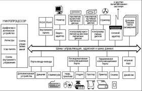 Реферат Архитектура ЭВМ ru Генератор тактовых импульсов Он генерирует последовательность электрических импульсов частота генерируемых импульсов определяет тактовую частоту машины