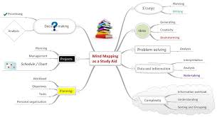 more mindgenius mind mapping software achievemore whilst the origins of mind mapping are based on drawing and utilising mind maps on paper visual mind mapping software tools e g mindgenius have greatly
