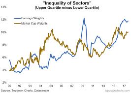 Inequality Chart Passive Investors Beware Of Inequality Chart