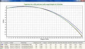 308 Winchester Ballistics Chart Remington 30 06 Bullet Drop Chart Www Bedowntowndaytona Com