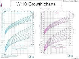 Newborn Growth Chart Preemie Baby Growth Chart Babies Girl Coreyconner