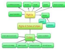 essay duties of citizens pay for mathematics article business essay duties of citizens