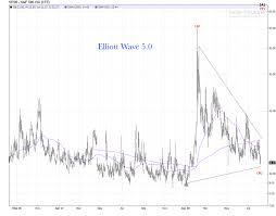 Vix Daily Chart Vix Bear Trap Review Elliott Wave 5 0