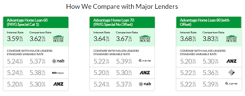 Family Pledge Loan Mortgage House Features Solutions