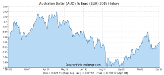 Euro Rate Chart 2017 Australian Dollar Aud To Euro Eur On 27 Dec 2017 27 12