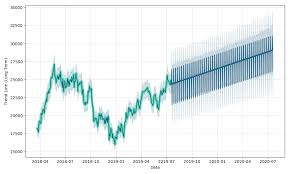 Ftse 100 Long Term Chart Boost Ftse 100 3x Leverage Daily Price Boost Ftse 100 3x