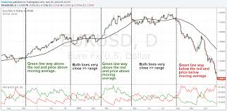 Reading Stock Chart Trends Trading With The Trend 6 Ways To Identify The Direction Of