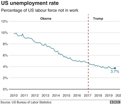 Economy Obama Vs Trump Chart Us Economy Under Trump Is It The Greatest In History Bbc