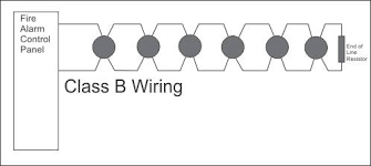 how does conventional class a fire alarm wiring work? fire alarm wiring diagrams styles diagram showing the schematic for class b wiring