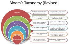 Bloom Taxonomy Of Learning Chart Revised Blooms Taxonomy Blooms Taxonomy Questions