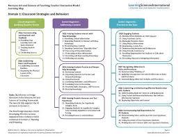 Marzano Elements Chart Marzano Chart The Ultimate List Of Strategies Teacher