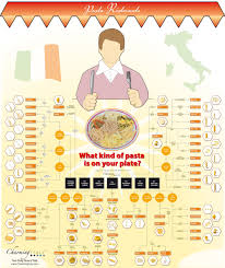 Names Of Pasta 6 Pictorial Charts Of Pasta Names