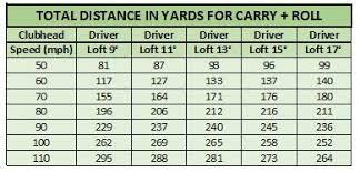 Driver Loft Swing Speed Chart Actual Golf Club Loft Distance Chart Swing Speed And Shaft