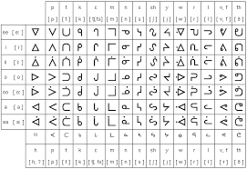 Ojibwe Syllabary Pronunciation And Language