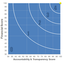 Overall Rating Chart For Charities Accountablility And