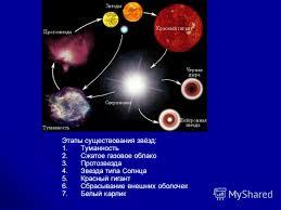 Презентация на тему Звезды от рождения до смерти Этапы  2 Звезды от рождения до смерти