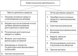 Классификация и методы измерения денежных потоков Финансовый  5 2 Классификация и методы измерения денежных потоков