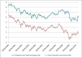Mortgage Rate Chart Last 10 Years 5 Year Interest Rate Chart Usdchfchart Com