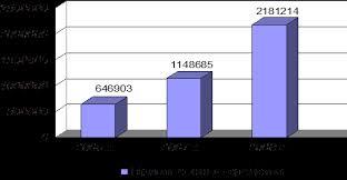 Отчет по производственной практике в ОАО БАНК ВТБ Рисунок 2 Динамика привлеченных средств ОАО Банк ВТБ за 2006 2008 гг млн руб