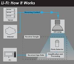 how li fi works