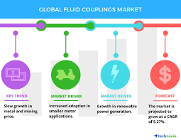Voith Fluid Coupling Oil Fill Chart Growth In Renewable Power To Boost The Global Fluid