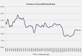 One Scary Chart On Economic Growth In America U S Chamber