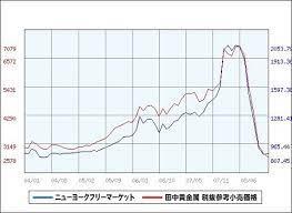 田中 貴金属 プラチナ 価格