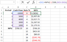 Irr Chart Calculating Irr In Excel Using Functions And Chart