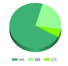 How To Create A Pie Chart Using Asp Net And C