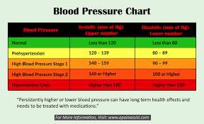 Blood Pressure Chart By Age Group 2019