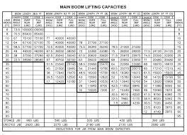 80 Ton Mobile Crane Load Chart Pdf Www Bedowntowndaytona Com