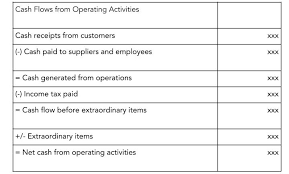 Small Business Term What Is Cash Flow Statement Quickbooks