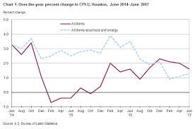 Consumer Price Index Houston Galveston Brazoria June 2017