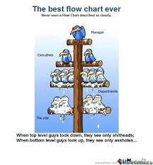 Best Flow Chart Ever By Recyclebin Meme Center