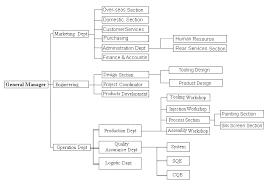 Nike Hierarchy Chart Nike Company Structure Chart Bedowntowndaytona Com